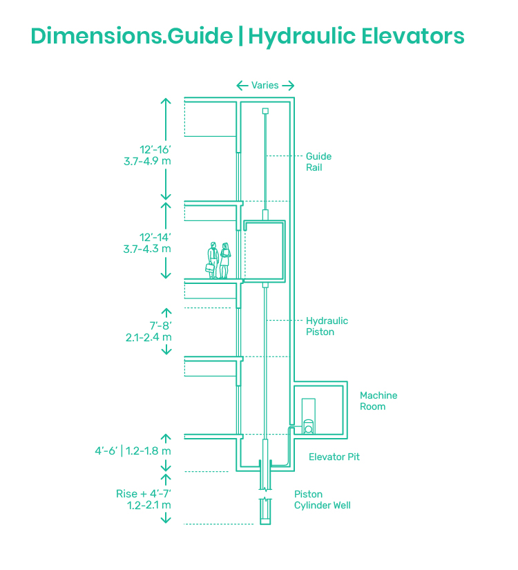 Hydraulic Elevators | Lifts Dimensions & Drawings | Dimensions.com | Hydraulic Lift Schematic |  | Dimensions