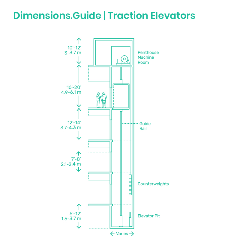 Traction Elevators Lifts Dimensions Drawings Dimensions Guide