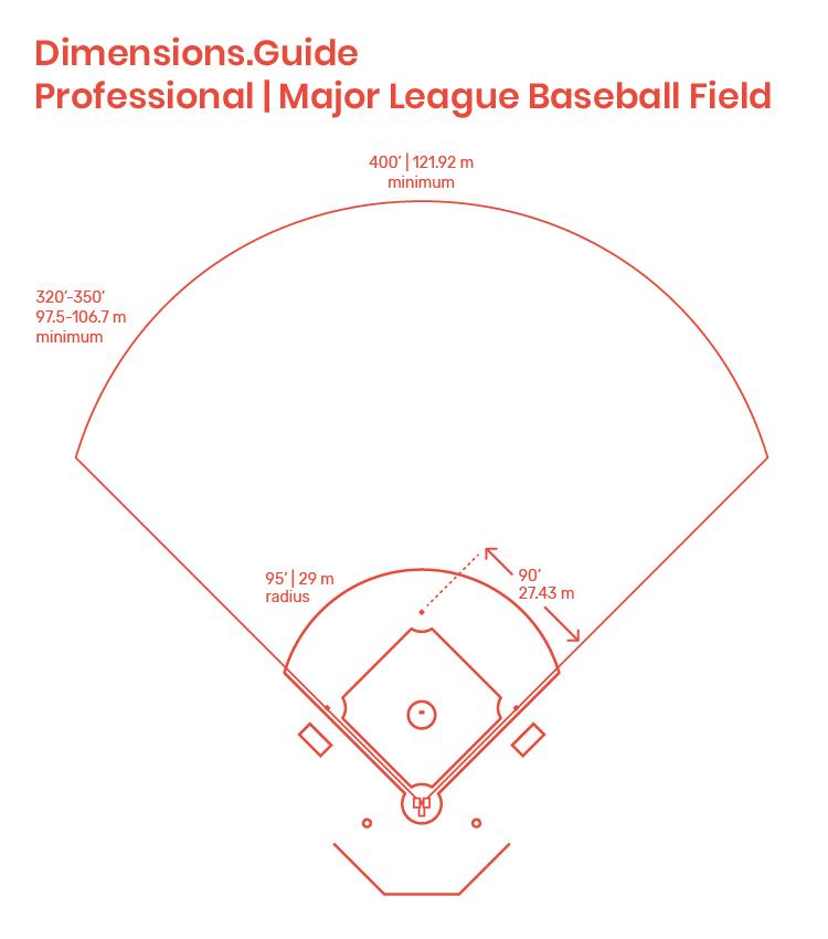 Major League Baseball Field Dimensions Drawings Dimensions Guide